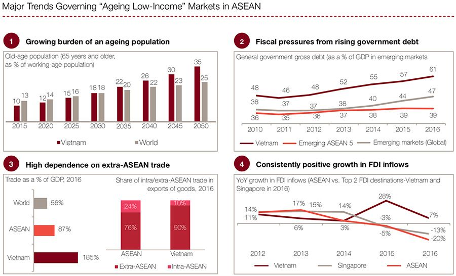 Major trends governing ageing low-income ASEAN markets