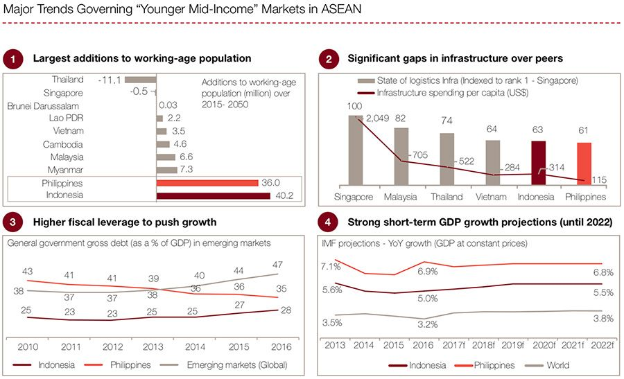 Major trends governing younger mid-income ASEAN markets