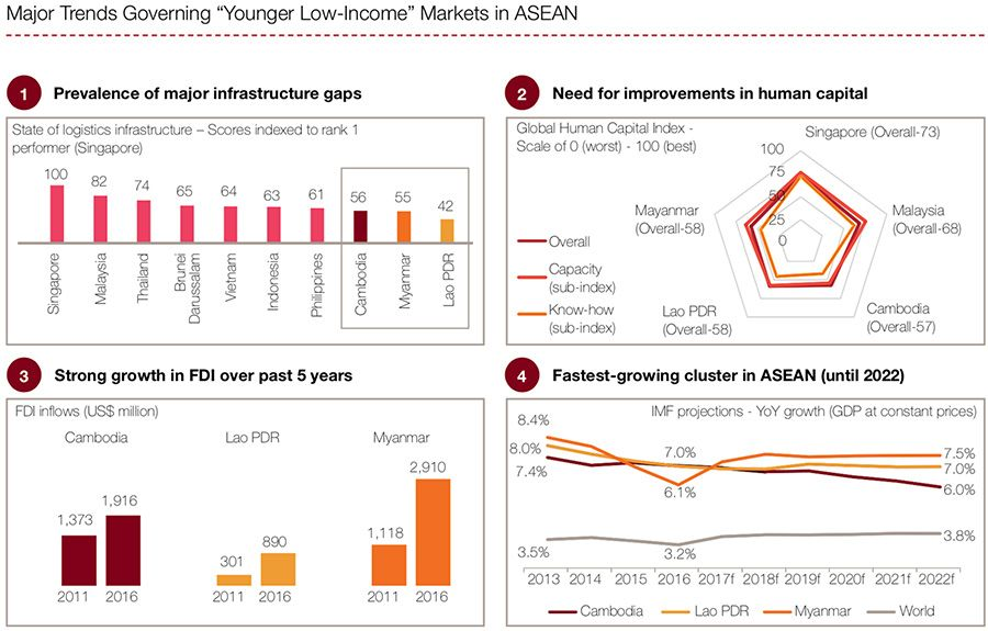 Major trends governing younger low-income ASEAN markets