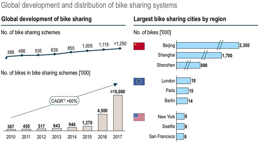Development of global bike sharing