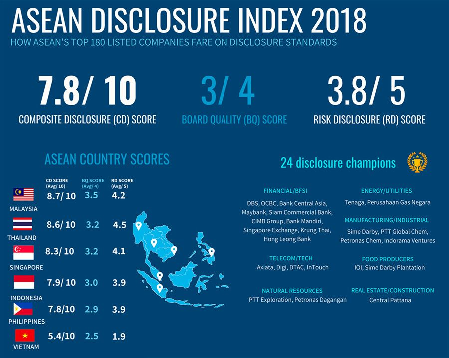 Company disclosure performance in ASEAN countries
