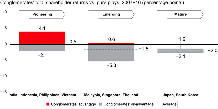 Conglomerate advantage declines as markets in Asia mature