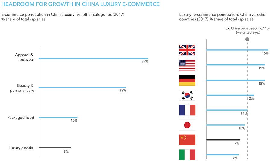 Luxury online sales in China compared to other markets/segments