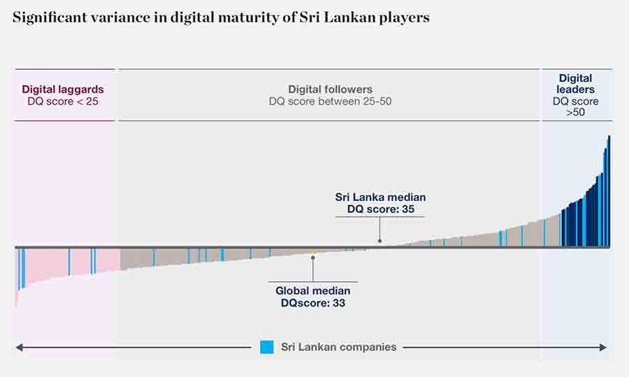 Digital maturity levels in Sri Lanka against global average
