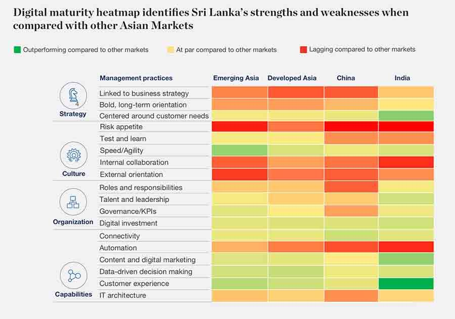 Digital strengths in Sri Lanka compared to regional benchmarks