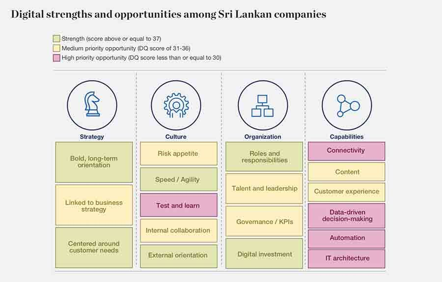 Digital strengths and priorities for Sri Lankan companies
