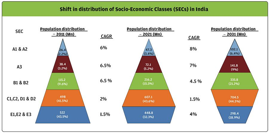 Socioeconomic demographic shifts in India to 2031