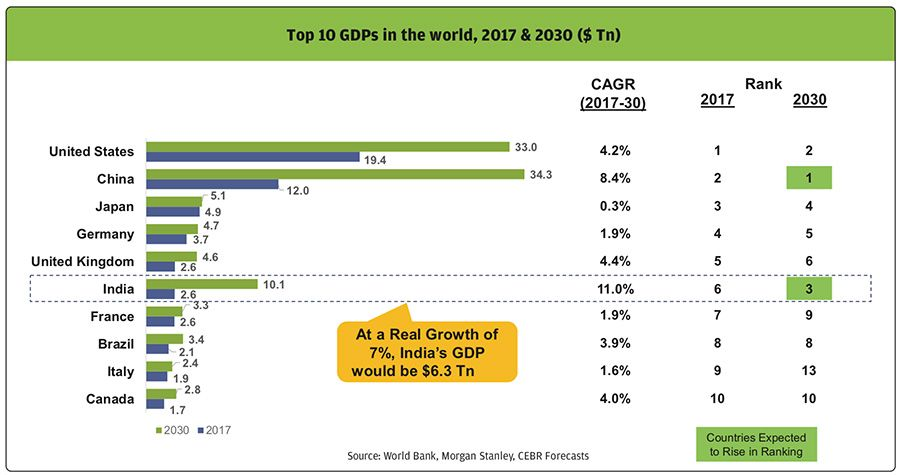 Projected GDP growth of India to 2030