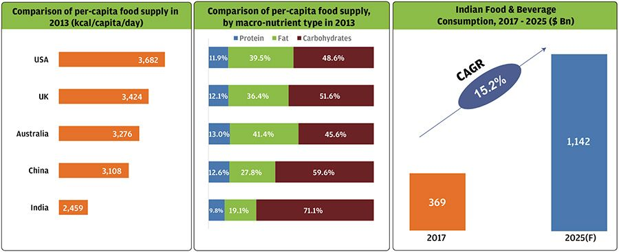 Dietary breakdown of India compared to affluent markets