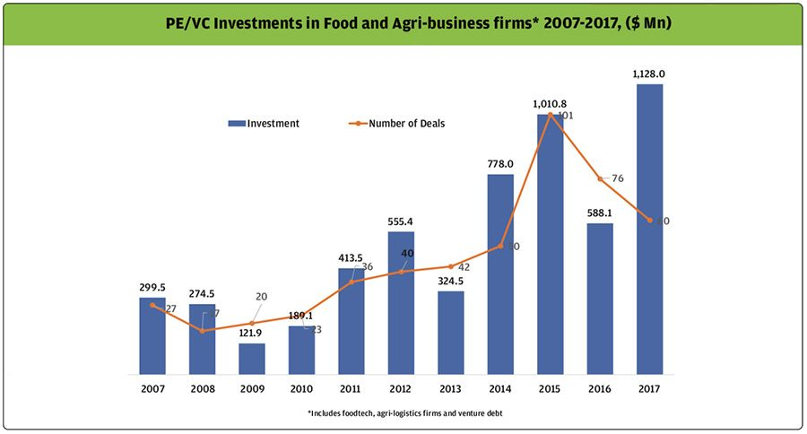 Ten-year investment growth in Indian food and agribusiness firms to 2017