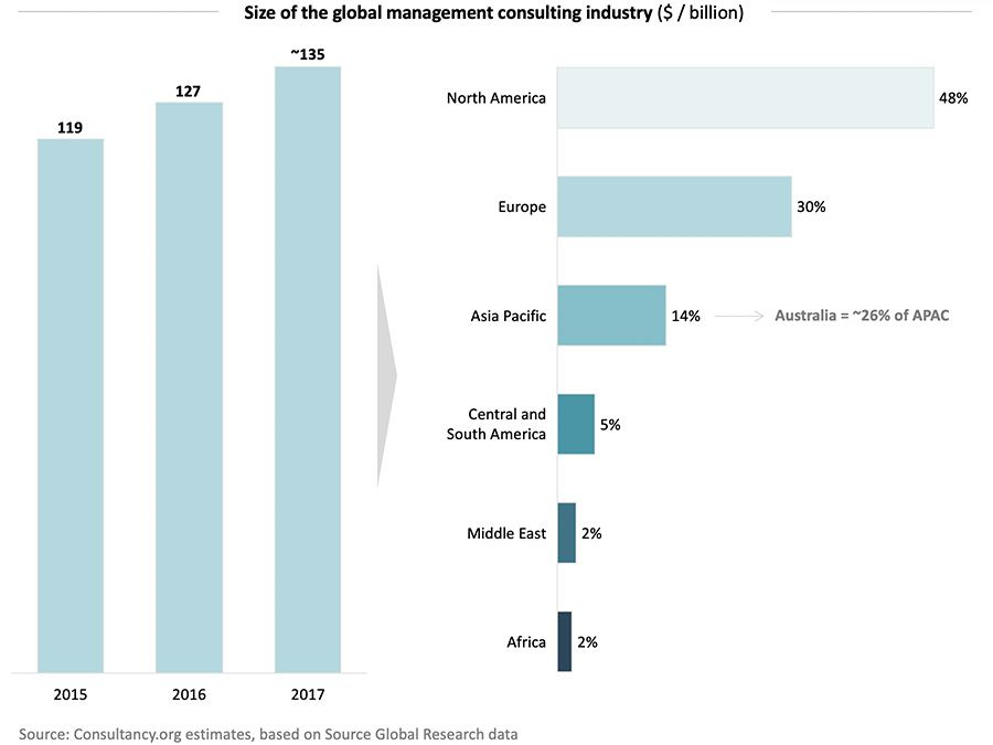 Size of the global management consulting industry ($ / billion)