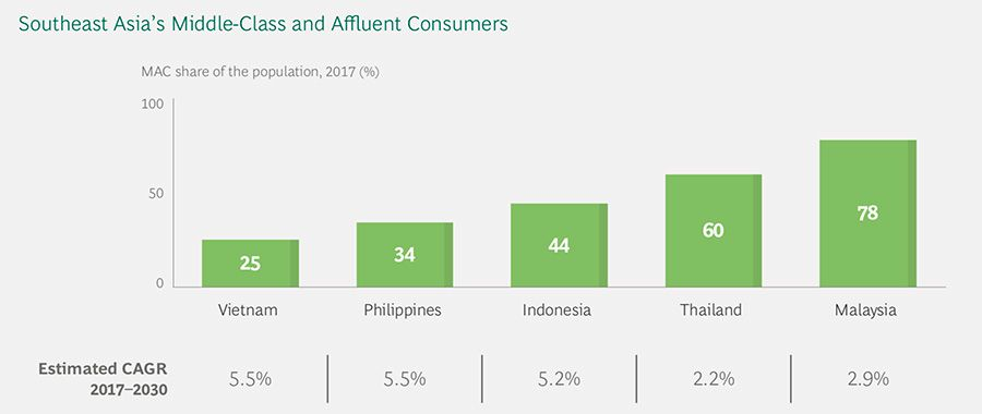 Southeast Asia's Middle-Class and Affluent Consumers