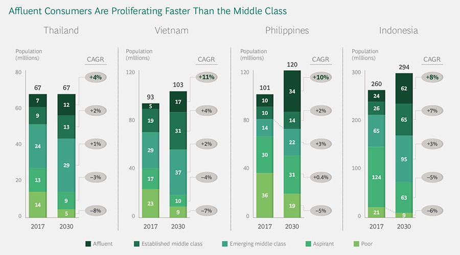 Affluent Consumers Are Proliferating Faster Than the Middle Class