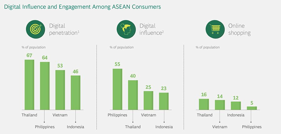 Digital Influence and Engagement Among ASEAN Consumers