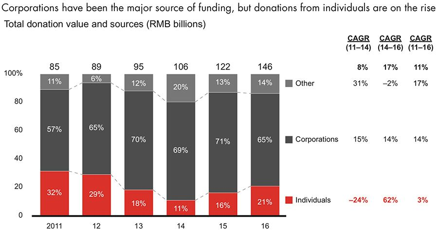 Sources of charitable donations in China