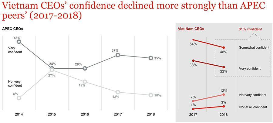 Decline in Vietnamese business confidence