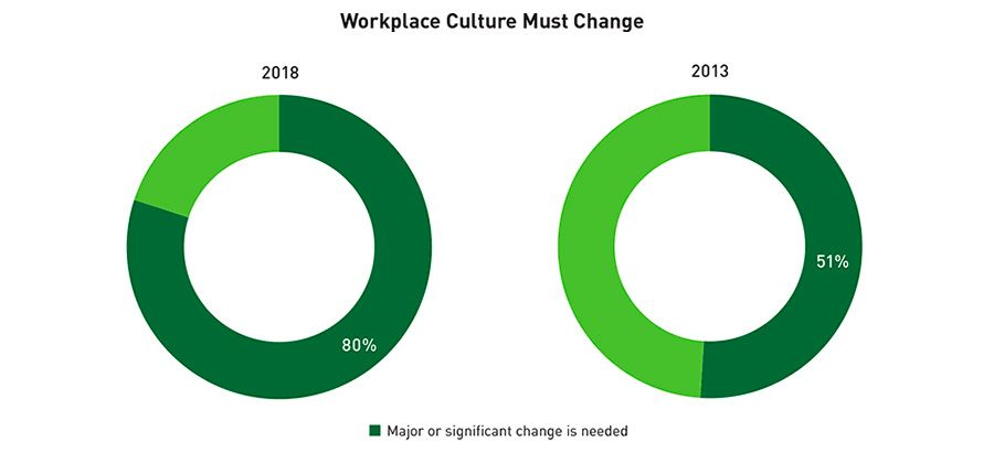 Workplace culture must change