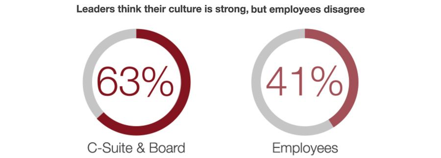 Leaders think they're culture is strong but employees disagree