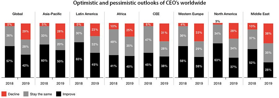 Optimistic and pessimistic outlooks of CEO's worldwide