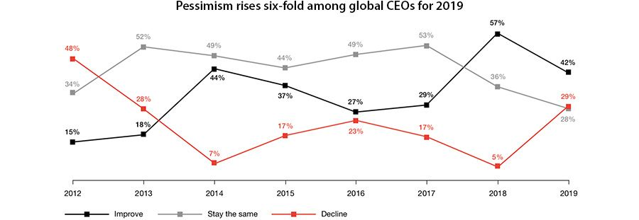 Pessimism rises six-fold among global CEOs for 2019