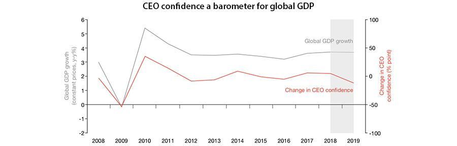 CEO confidence a barometer for global GDP