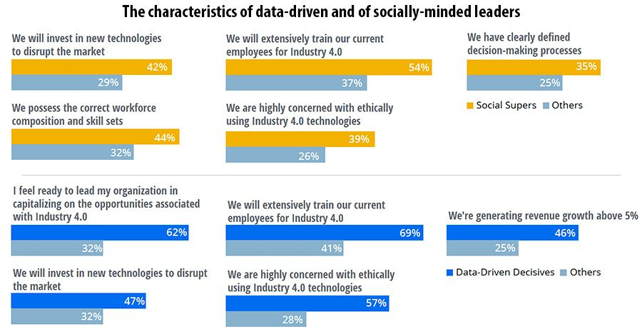 Deloitte identifies top leadership traits for the Industry 4 0 era