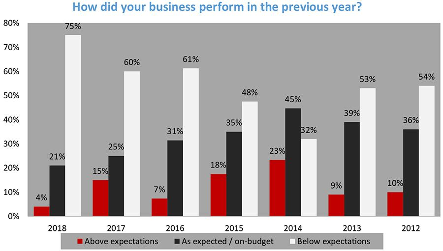 Business performance below expectations for Sri Lanka CEOs in 2018