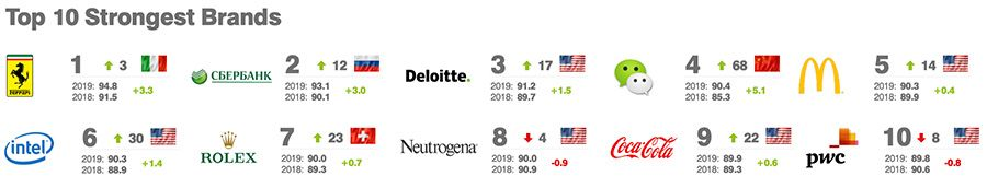 Big Four firms Deloitte and PwC in top-ten for global brand-strength