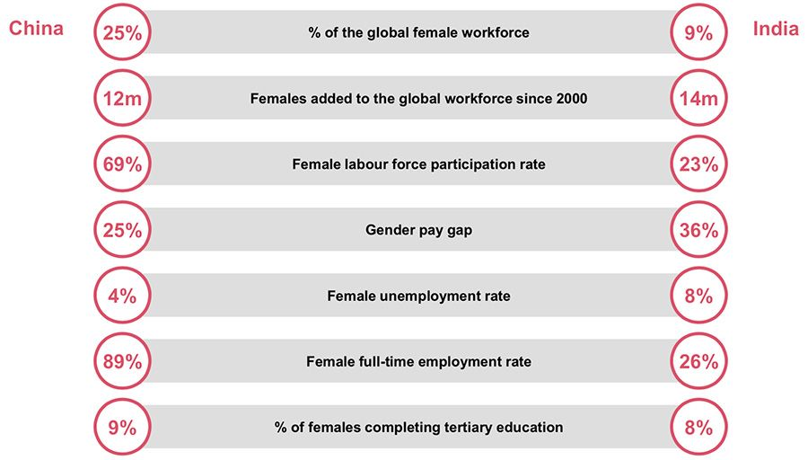 Female workforce statistics for China and India