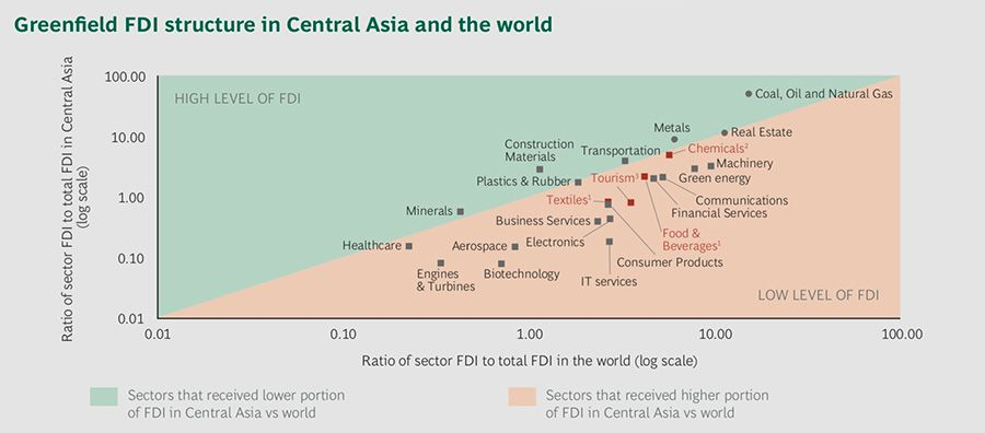 Industries with high and low levels of FDI in Central Asia