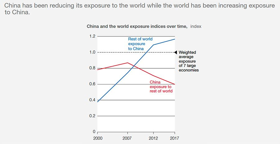 Shifts in China's inward and outward international exposure