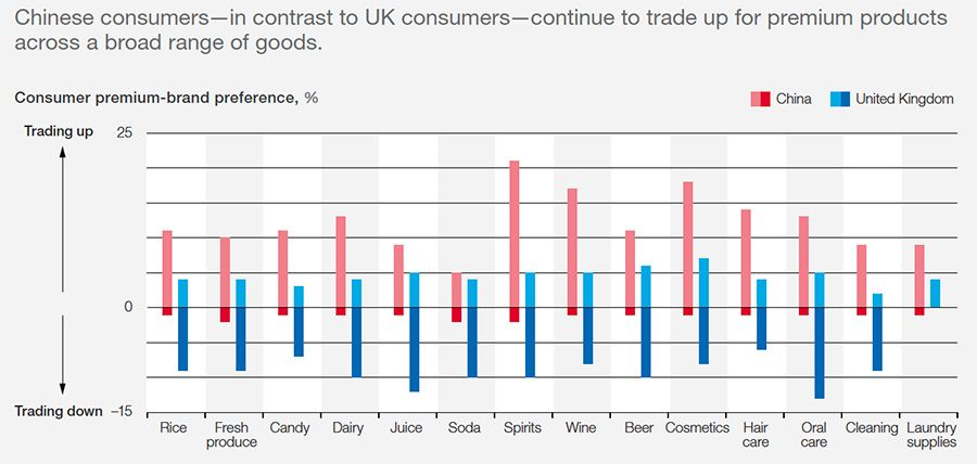 Premium product trade-up in China compared to the UK