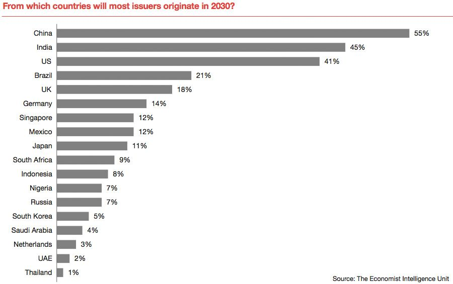 Projected major regions for IPO issuers by 2030