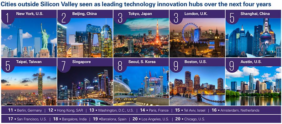 Top contenders for the next world-leading technology innovation hub