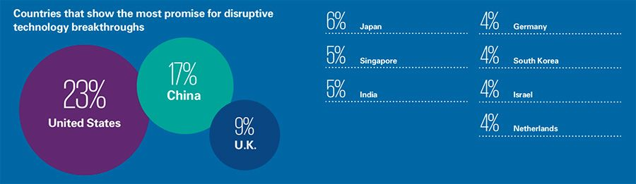 Countries that show the most promise for disruptive technology