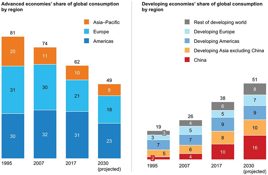 Developing countries increase share of global consumption