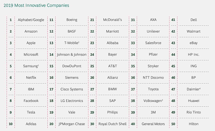 BCG most innovative companies 2019