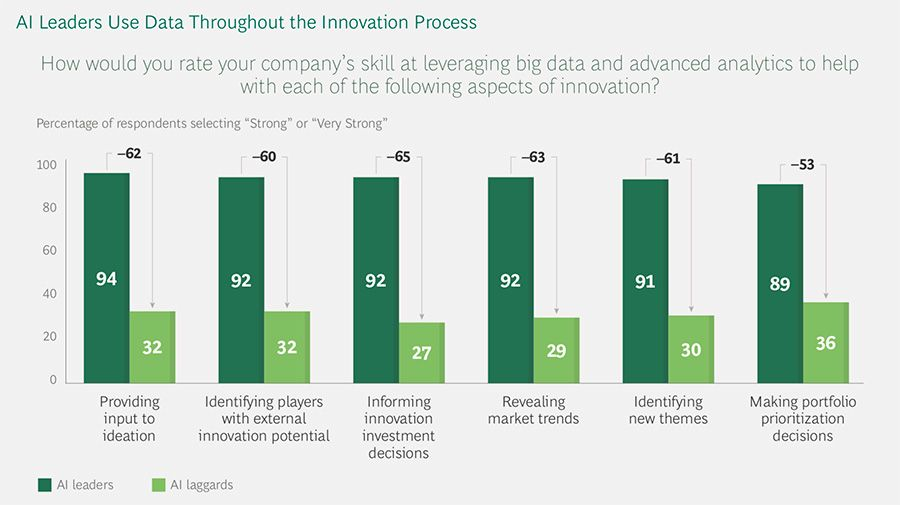 Use of data on innovation process – AI leaders/laggards