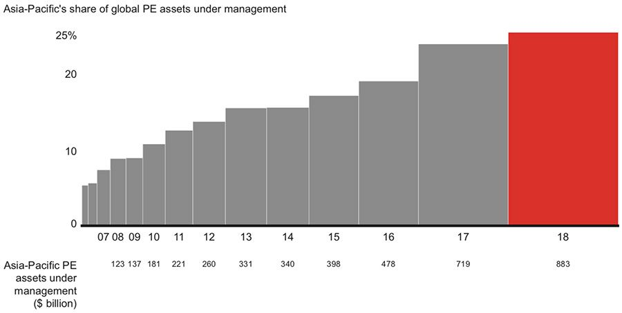 Asia-Pacific percentage of global private equity market