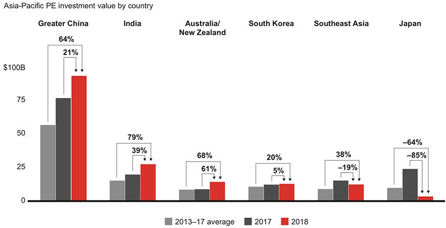 Recent average increase in private equity investment in Asian countries
