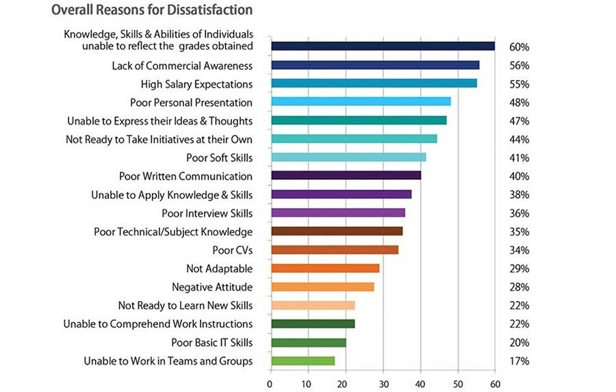 Reasons for dissatisfaction with graduates in Pakistan