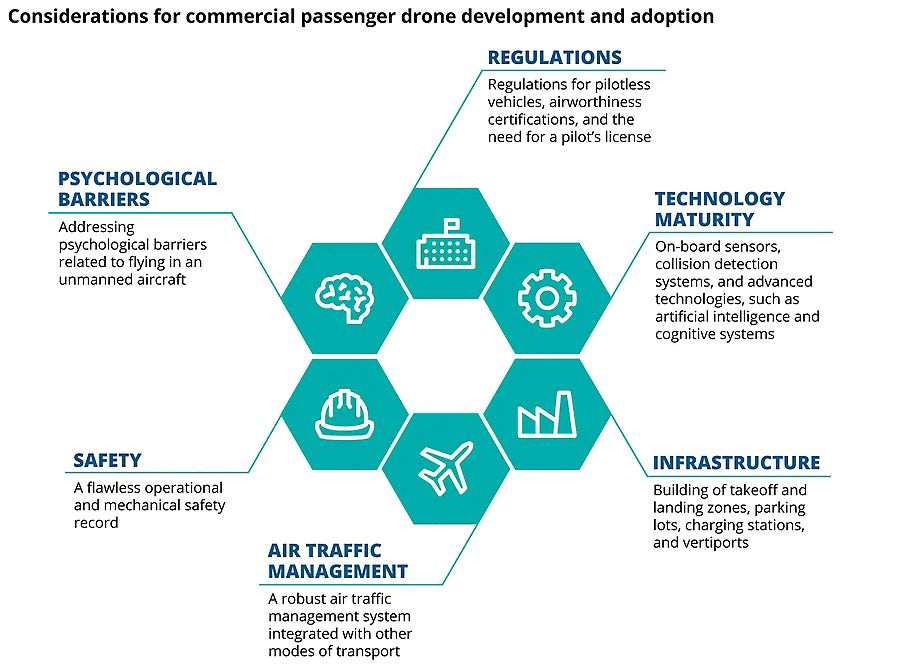 Considerations for commercial passenger drone development