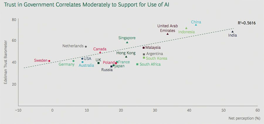 Support for AI correlation to trust in government