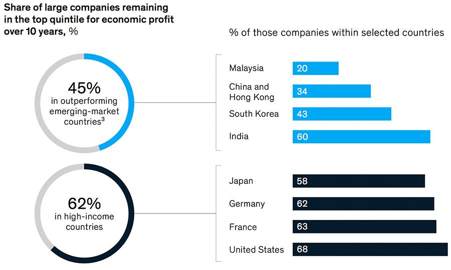 Companies remaining in the top quintile for profit over 10 years by country