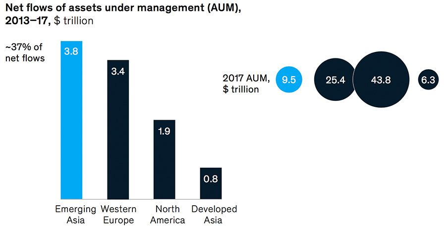 Net-flows of assets under management shifting towards Asia
