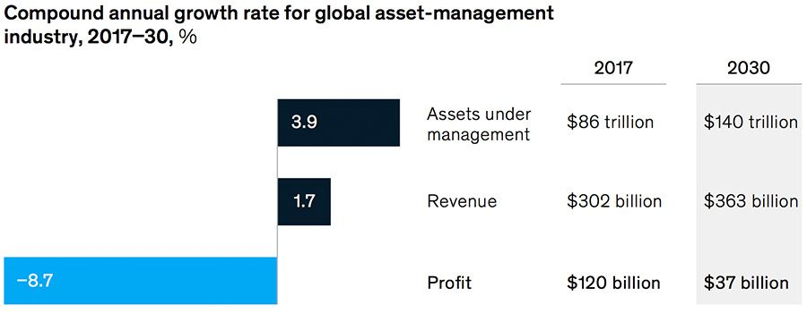 Fee pressure and rising cost impact on asset management profits projection