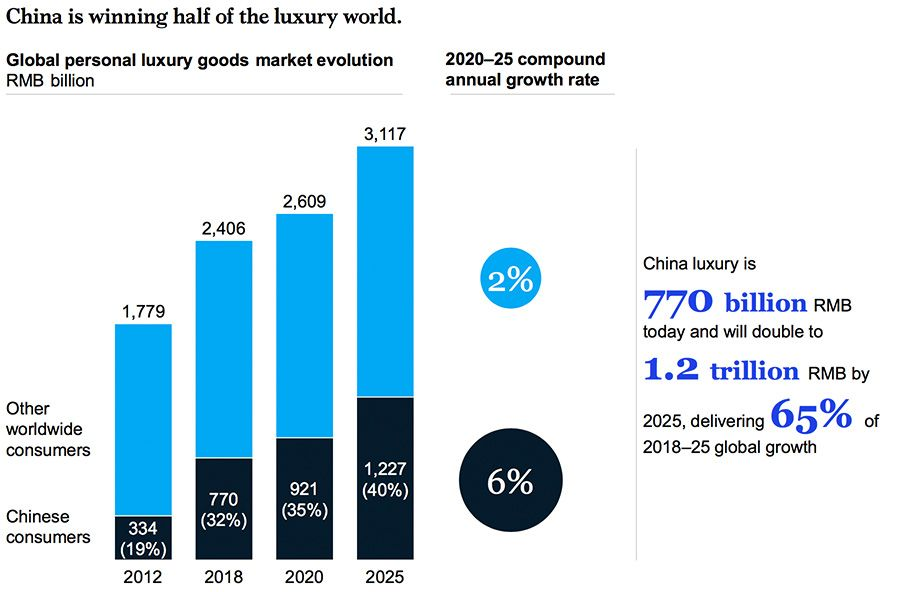 Chinese contribution to global luxury market growth