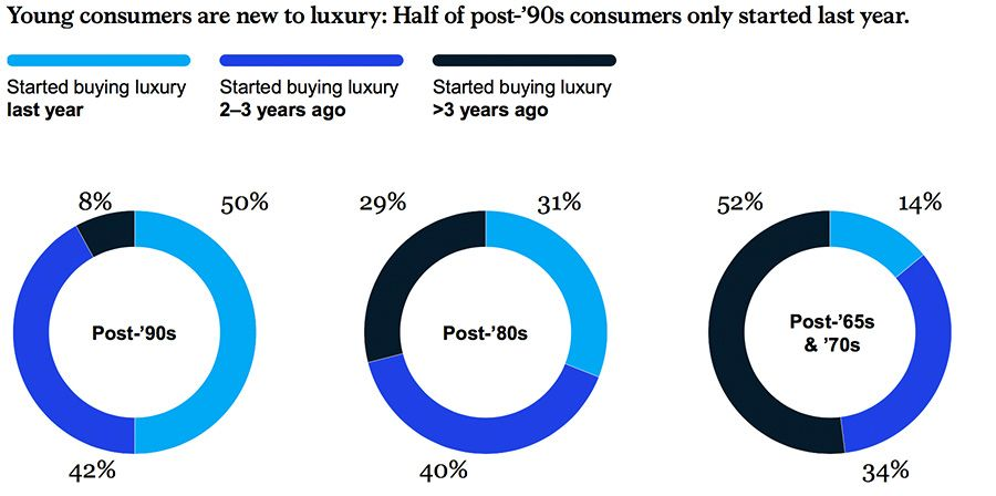 Age demographics of Chinese luxury consumers