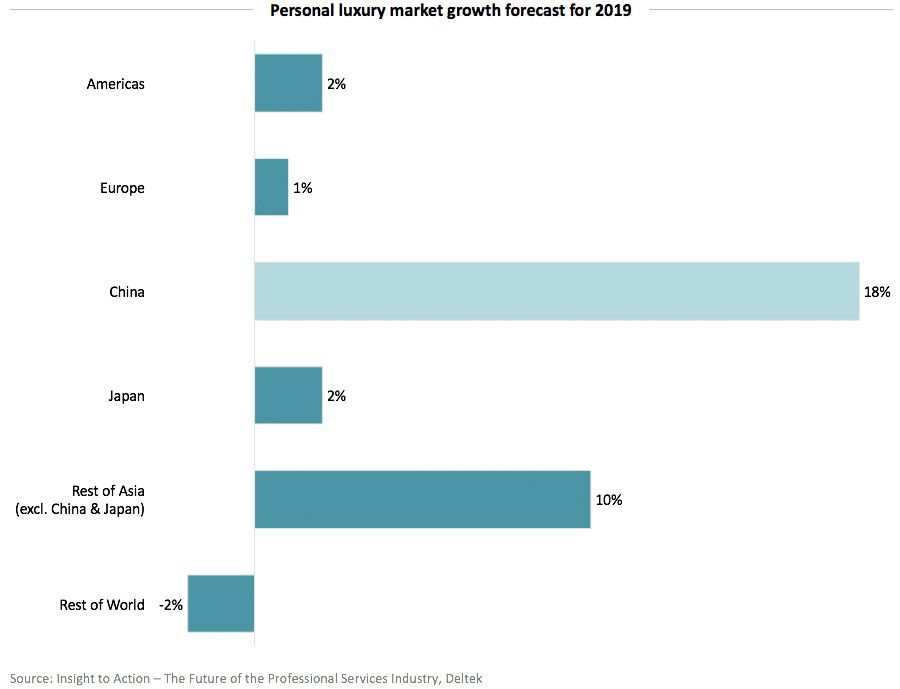 Luxury goods market growth forecast for 2019