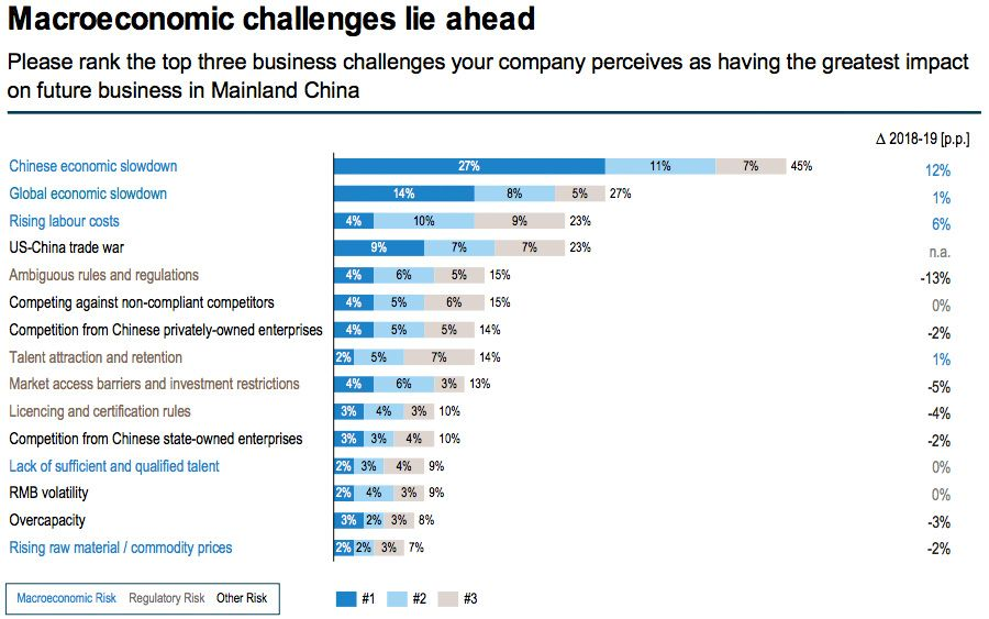 Coming macroeconomic challenges for European businesses in Europe